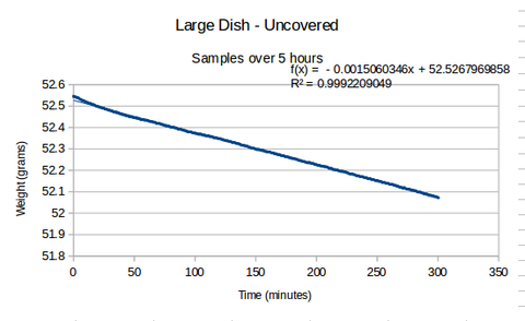 Petridish-uncovered-evaporationrate.png