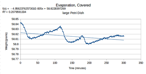 Petridish-covered-evaporation-rate.png